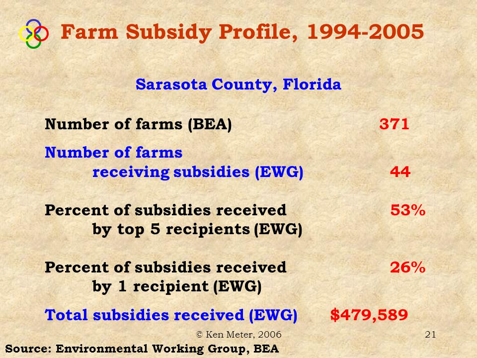 © Ken Meter, 200621 Source: Environmental Working Group, BEA Sarasota County, Florida Farm Subsidy Profile, 1994-2005 Number of farms (BEA) 371 Number of farms receiving subsidies (EWG) 44 Percent of subsidies received 53% by top 5 recipients (EWG) Percent of subsidies received 26% by 1 recipient (EWG) Total subsidies received (EWG) $479,589