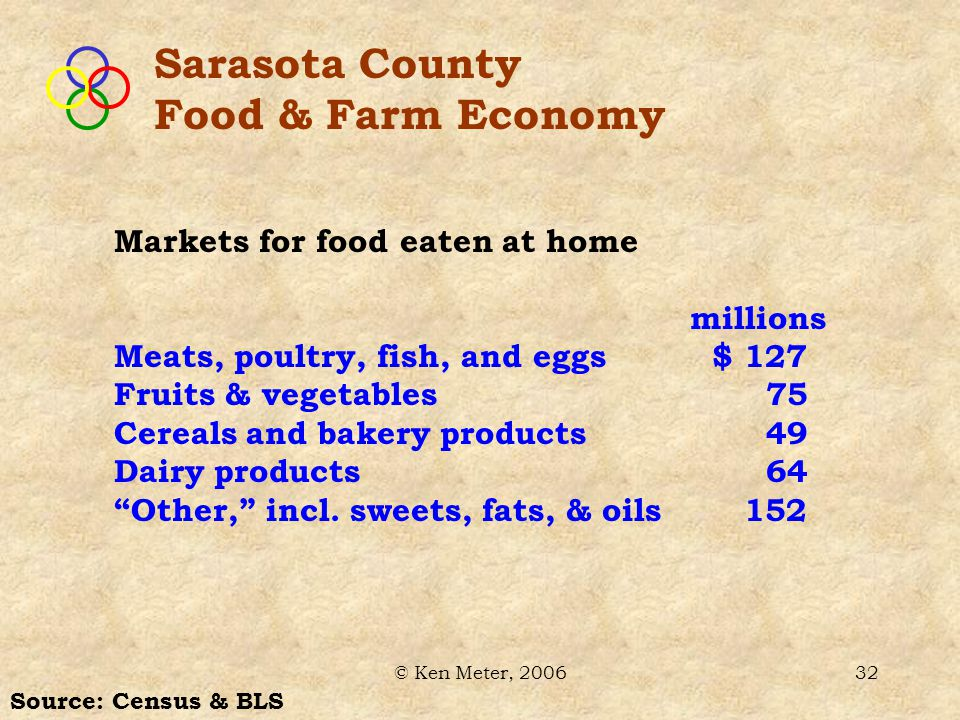 © Ken Meter, 200632 Sarasota County Food & Farm Economy Markets for food eaten at home millions Meats, poultry, fish, and eggs $ 127 Fruits & vegetables 75 Cereals and bakery products 49 Dairy products 64 Other, incl.