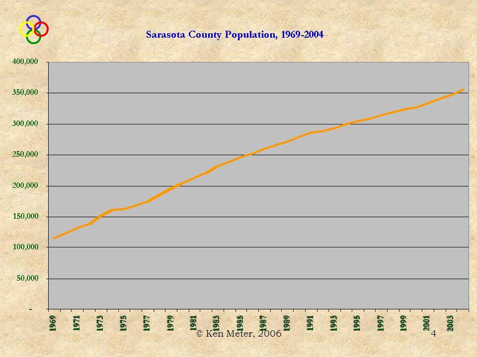 © Ken Meter, 200625 Source: Bureau of Economic Analysis