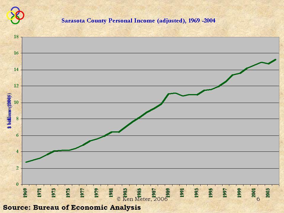 © Ken Meter, 200617 $3 million (27%) less than 1969 Source: Bureau of Economic Analysis
