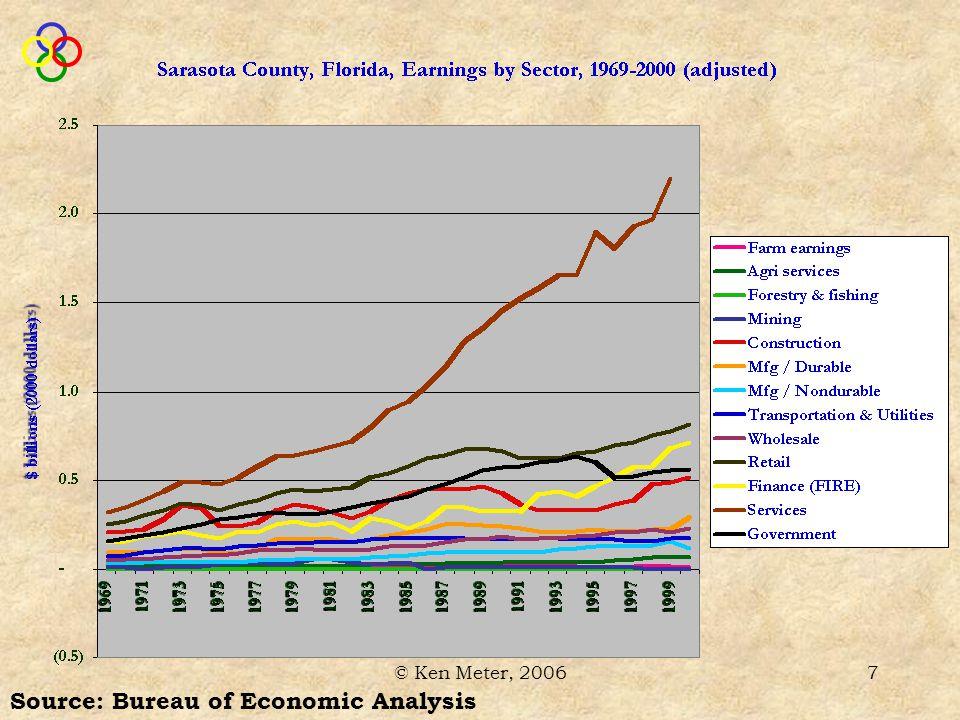 © Ken Meter, 200618 Region's farmers produce $34 million of crops & livestock per year Sarasota County Food & Farm Economy And… $10 million surplus per year Spend $24 million to raise it 29-year average (1976-2004) Source: Bureau of Economic Analysis