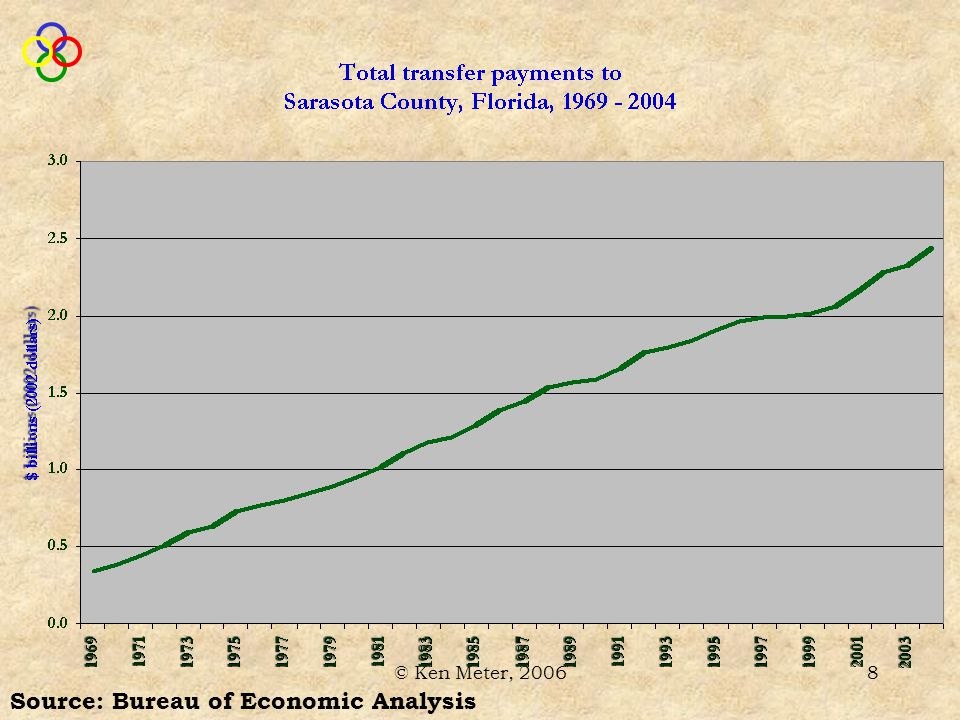 © Ken Meter, 200619 Sarasota County Food & Farm Economy Farm families earn $823,000 of other farm-related income Receive little federal support Also… Source: Bureau of Economic Analysis