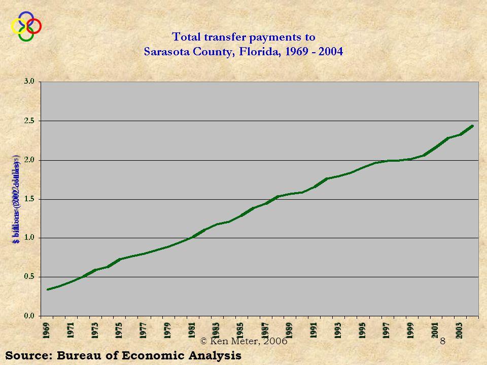© Ken Meter, 20069 Source: Bureau of Economic Analysis Average farm production surplus