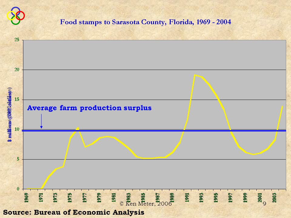 © Ken Meter, 20069 Source: Bureau of Economic Analysis Average farm production surplus