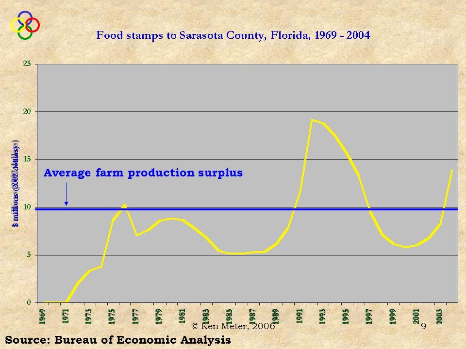 © Ken Meter, 200610 Source: Bureau of Labor Statistics Sarasota County residents lost $835 million of net assets in 2004