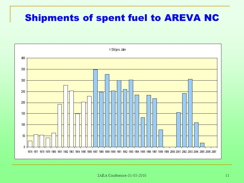 IAEA Conference-31-05-2010 11 Shipments of spent fuel to AREVA NC