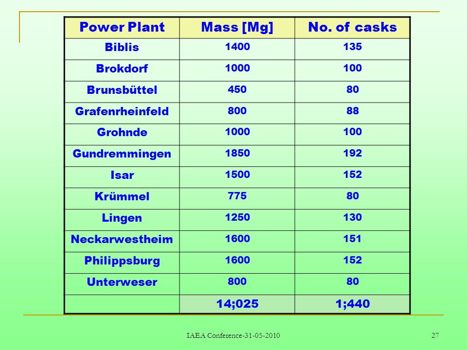 IAEA Conference-31-05-2010 27 Power PlantMass [Mg]No.