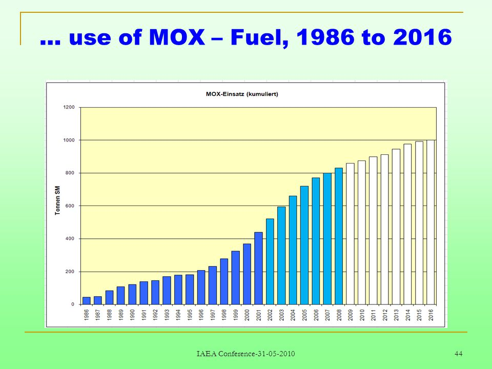 IAEA Conference-31-05-2010 44 … use of MOX – Fuel, 1986 to 2016