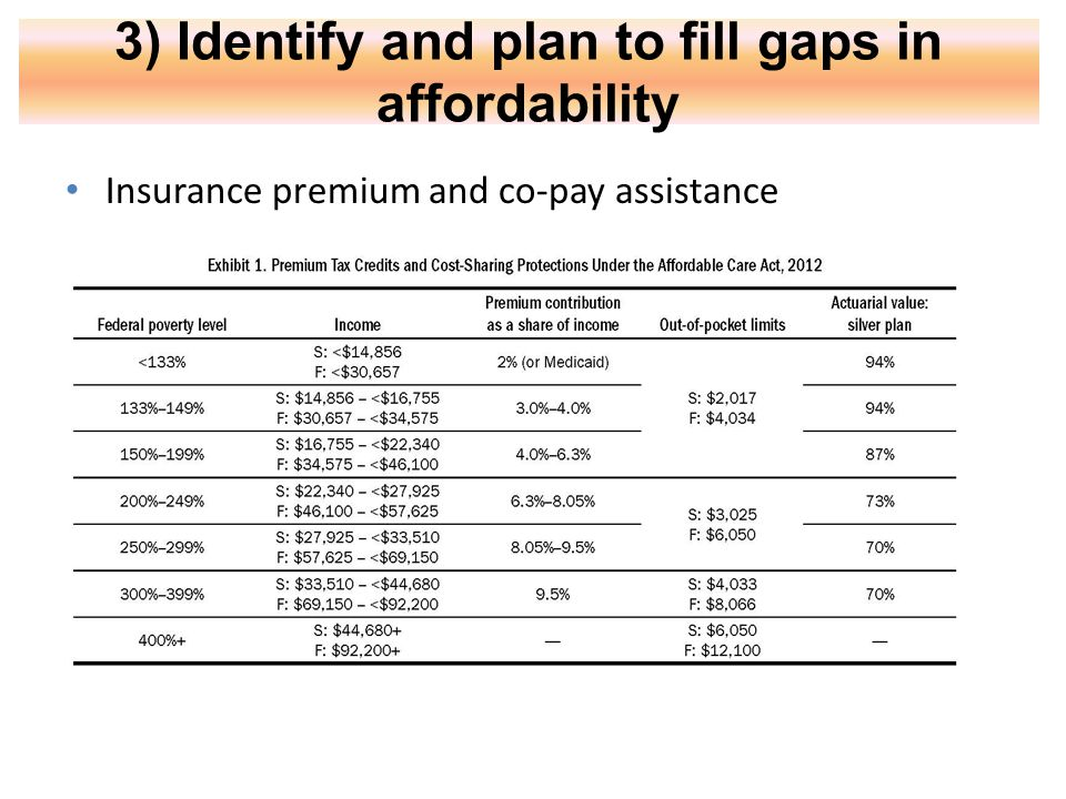 3) Identify and plan to fill gaps in affordability Insurance premium and co-pay assistance