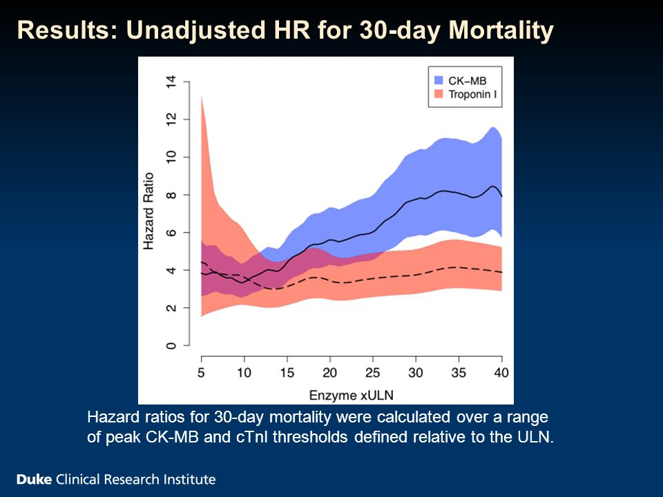 Results: Unadjusted HR for 30-day Mortality Hazard ratios for 30-day mortality were calculated over a range of peak CK-MB and cTnI thresholds defined relative to the ULN.