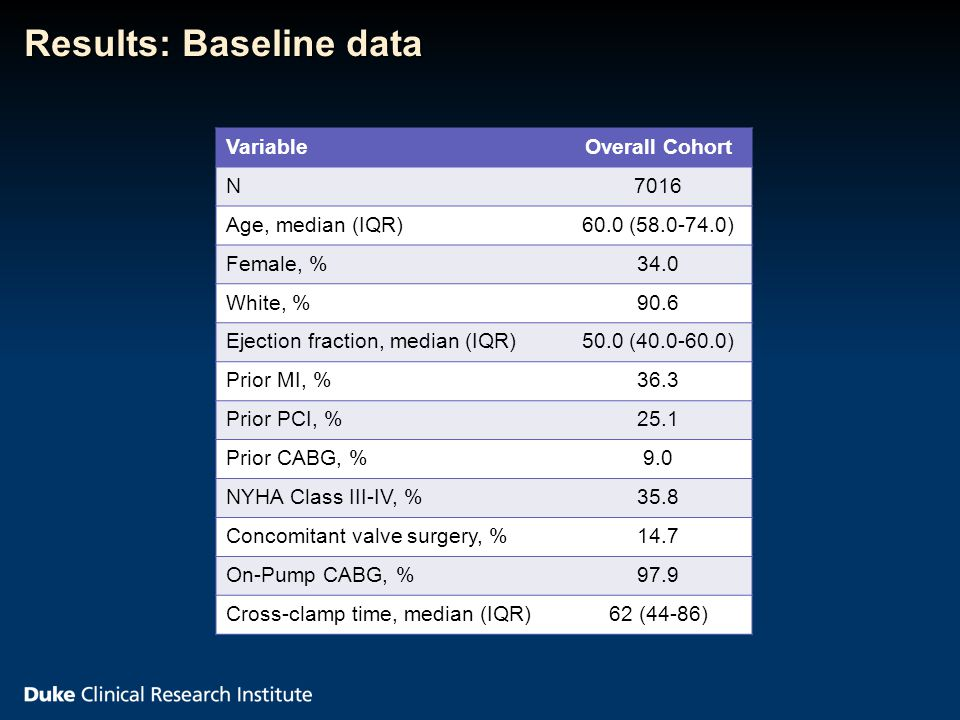 Results: Baseline data VariableOverall Cohort N7016 Age, median (IQR)60.0 (58.0-74.0) Female, %34.0 White, %90.6 Ejection fraction, median (IQR)50.0 (40.0-60.0) Prior MI, %36.3 Prior PCI, %25.1 Prior CABG, %9.0 NYHA Class III-IV, %35.8 Concomitant valve surgery, %14.7 On-Pump CABG, %97.9 Cross-clamp time, median (IQR)62 (44-86)