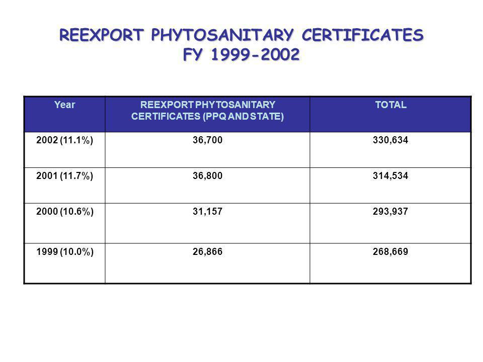 REEXPORT PHYTOSANITARY CERTIFICATES FY 1999-2002 YearREEXPORT PHYTOSANITARY CERTIFICATES (PPQ AND STATE) TOTAL 2002 (11.1%)36,700330,634 2001 (11.7%)36,800314,534 2000 (10.6%)31,157293,937 1999 (10.0%)26,866268,669