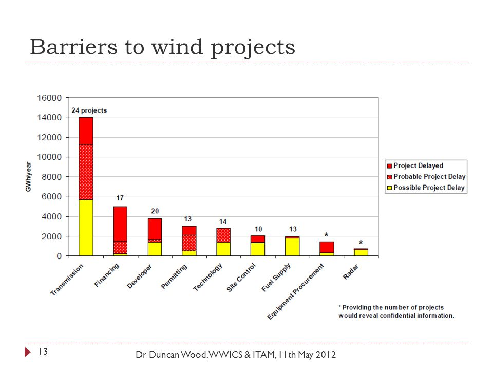 Barriers to wind projects Dr Duncan Wood, WWICS & ITAM, 11th May 2012 13