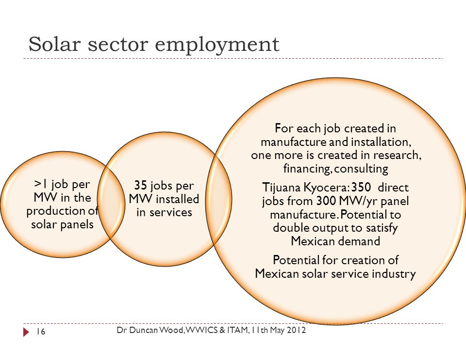 Solar sector employment >1 job per MW in the production of solar panels 35 jobs per MW installed in services For each job created in manufacture and i