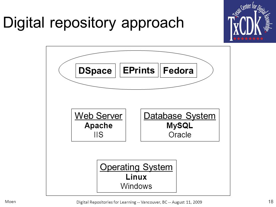 Digital Repositories for Learning -- Vancouver, BC -- August 11, 2009 Moen 18 Digital repository approach DSpace EPrints Fedora Web Server Apache IIS Database System MySQL Oracle Operating System Linux Windows