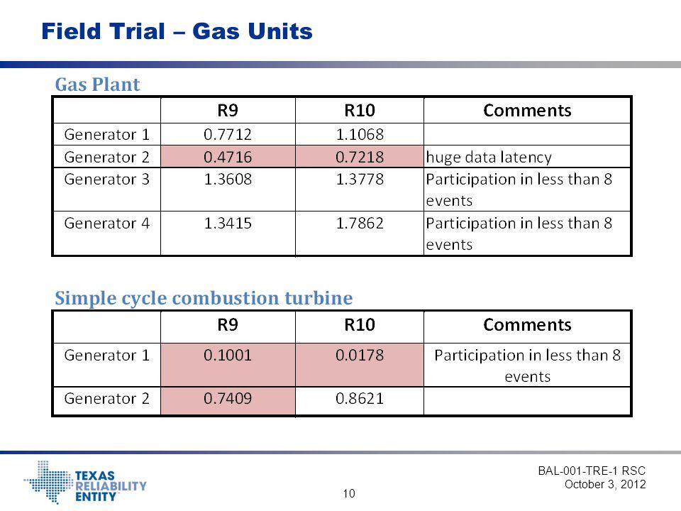 10 Field Trial – Gas Units BAL-001-TRE-1 RSC October 3, 2012