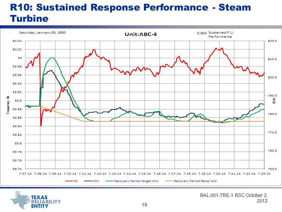 19 R10: Sustained Response Performance - Steam Turbine BAL-001-TRE-1 RSC October 3, 2012