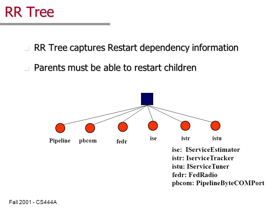 Fall 2001 - CS444A RR Tree n RR Tree captures Restart dependency information n Parents must be able to restart children Pipeline iseistristu pbcom fedr ise: IServiceEstimator istr: IserviceTracker istu: IServiceTuner fedr: FedRadio pbcom: PipelineByteCOMPort