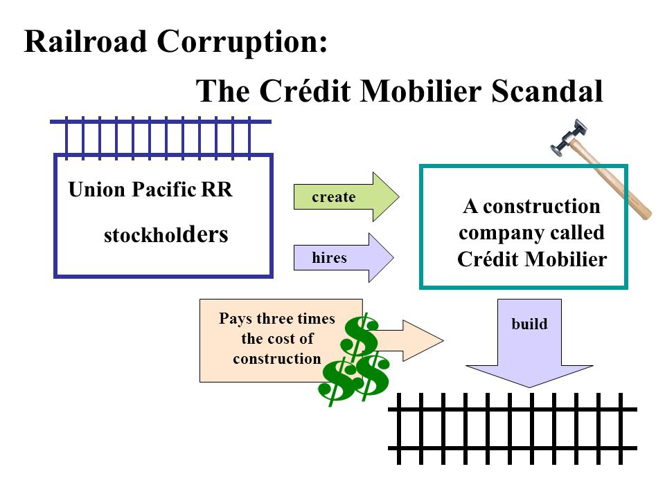 The Crédit Mobilier Scandal Railroad Corruption: Union Pacific RR stockhol ders create A construction company called Crédit Mobilier hires build Pays three times the cost of construction