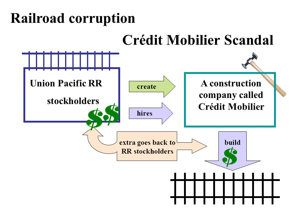Crédit Mobilier Scandal Railroad corruption Union Pacific RR stockholders create A construction company called Crédit Mobilier hires buildextra goes back to RR stockholders