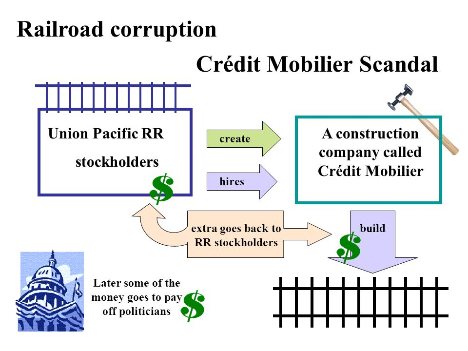 Crédit Mobilier Scandal Railroad corruption Union Pacific RR stockholders create A construction company called Crédit Mobilier hires buildextra goes back to RR stockholders Later some of the money goes to pay off politicians