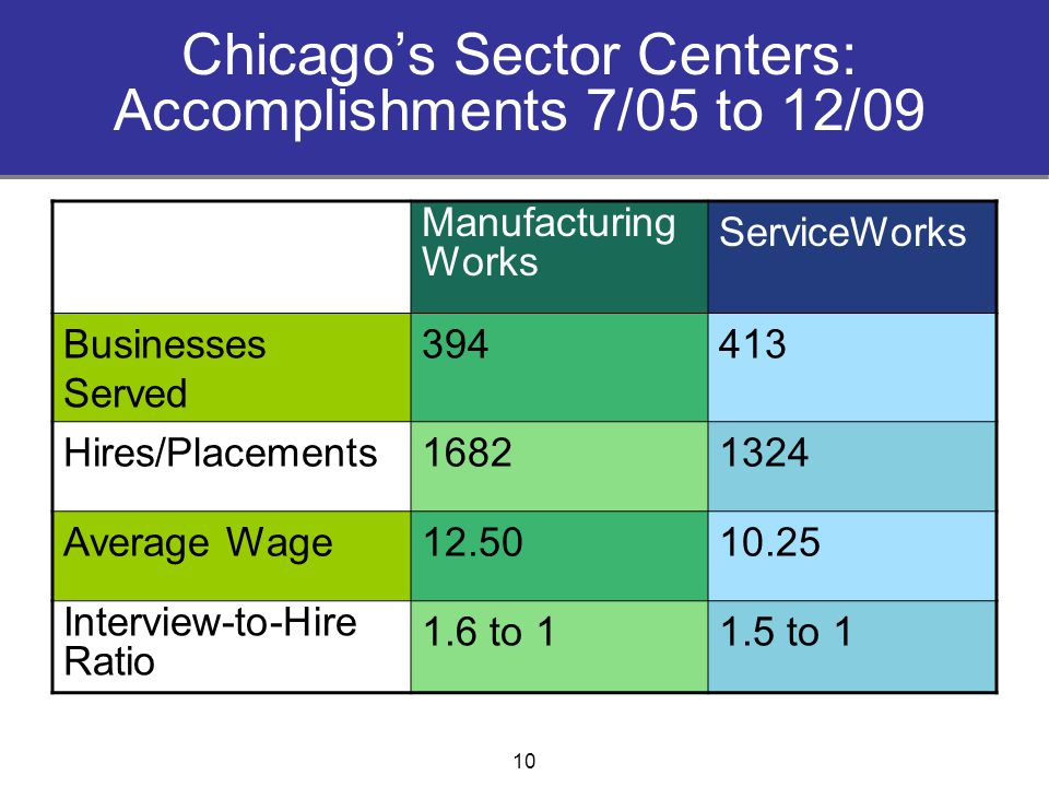 Chicago's Sector Centers: Accomplishments 7/05 to 12/09 Manufacturing Works ServiceWorks Businesses Served 394413 Hires/Placements16821324 Average Wage12.5010.25 Interview-to-Hire Ratio 1.6 to 11.5 to 1 10