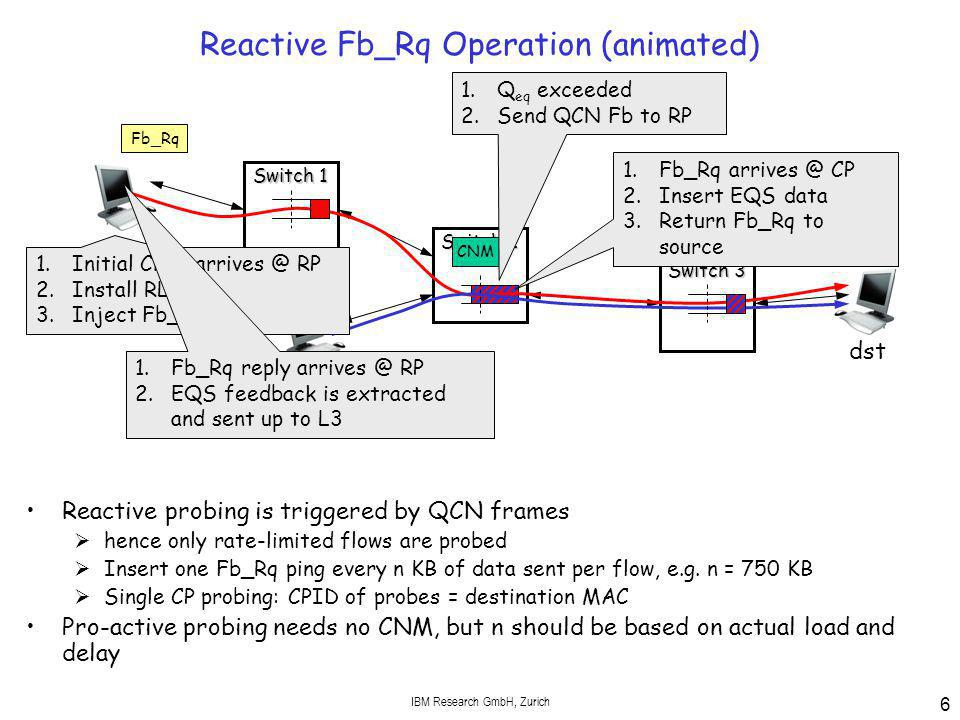 IBM Research GmbH, Zurich 6 Reactive Fb_Rq Operation (animated) Reactive probing is triggered by QCN frames  hence only rate-limited flows are probed  Insert one Fb_Rq ping every n KB of data sent per flow, e.g.