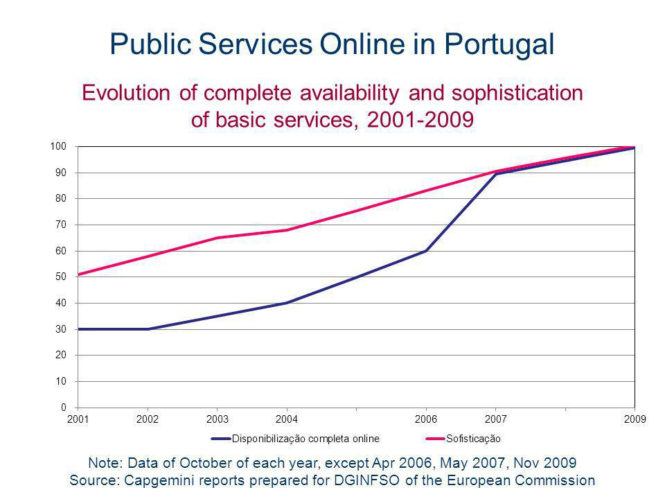 Public Services Online in Portugal Note: Data of October of each year, except Apr 2006, May 2007, Nov 2009 Source: Capgemini reports prepared for DGINFSO of the European Commission Evolution of complete availability and sophistication of basic services, 2001-2009