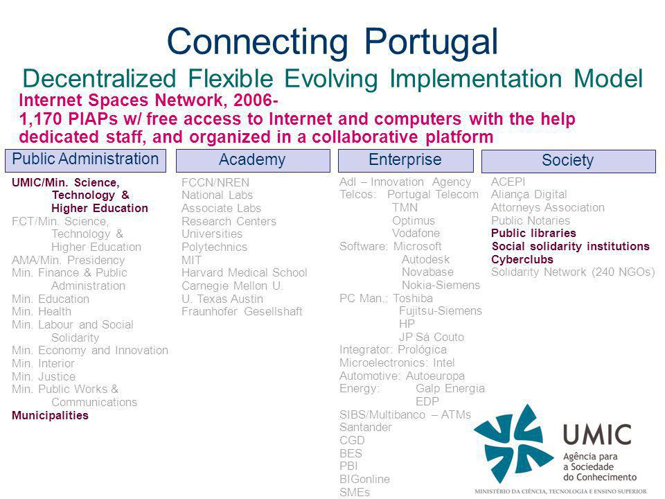 Connecting Portugal Decentralized Flexible Evolving Implementation Model Internet Spaces Network, 2006- 1,170 PIAPs w/ free access to Internet and computers with the help dedicated staff, and organized in a collaborative platform Public Administration Academy Enterprise Society UMIC/Min.