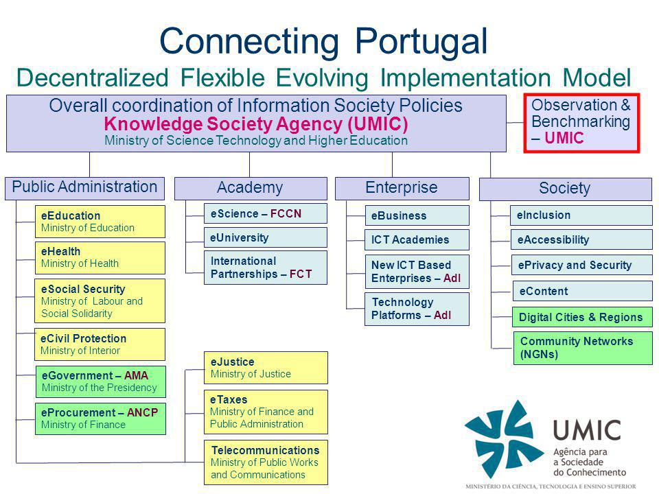 Connecting Portugal Decentralized Flexible Evolving Implementation Model Overall coordination of Information Society Policies Knowledge Society Agency (UMIC) Ministry of Science Technology and Higher Education Observation & Benchmarking – UMIC eEducation Ministry of Education Public Administration eJustice Ministry of Justice eCivil Protection Ministry of Interior eGovernment – AMA Ministry of the Presidency eProcurement – ANCP Ministry of Finance eTaxes Ministry of Finance and Public Administration eHealth Ministry of Health eAccessibility eContent ePrivacy and Security Academy Enterprise eBusiness ICT Academies Society Technology Platforms – AdI New ICT Based Enterprises – AdI eScience – FCCN eUniversity International Partnerships – FCT eInclusion Digital Cities & Regions Community Networks (NGNs) Telecommunications Ministry of Public Works and Communications eSocial Security Ministry of Labour and Social Solidarity