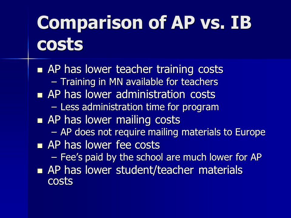 Comparison of AP vs.