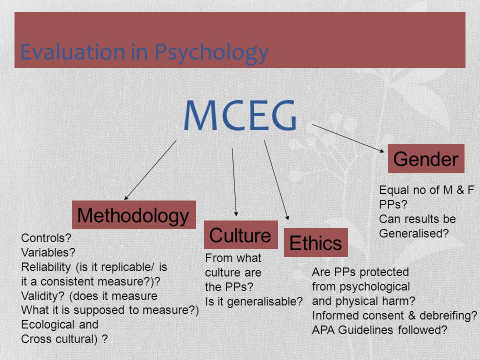 Evaluation in Psychology MCEG Methodology Culture Ethics Gender Controls? Variables? Reliability (is it replicable/ is it a consistent measure?)? Vali