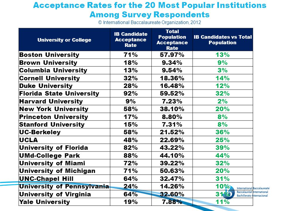 Acceptance Rates for the 20 Most Popular Institutions Among Survey Respondents © International Baccalaureate Organization, 2012 University or College IB Candidate Acceptance Rate Total Population Acceptance Rate IB Candidates vs Total Population Boston University71%57.97%13% Brown University18%9.34%9% Columbia University13%9.54%3% Cornell University32%18.36%14% Duke University28%16.48%12% Florida State University92%59.52%32% Harvard University9%7.23%2% New York University58%38.10%20% Princeton University17%8.80%8% Stanford University15%7.31%8% UC-Berkeley58%21.52%36% UCLA48%22.69%25% University of Florida82%43.22%39% UMd-College Park88%44.10%44% University of Miami72%39.22%32% University of Michigan71%50.63%20% UNC-Chapel Hill64%32.47%31% University of Pennsylvania24%14.26%10% University of Virginia64%32.60%31% Yale University19%7.88%11%
