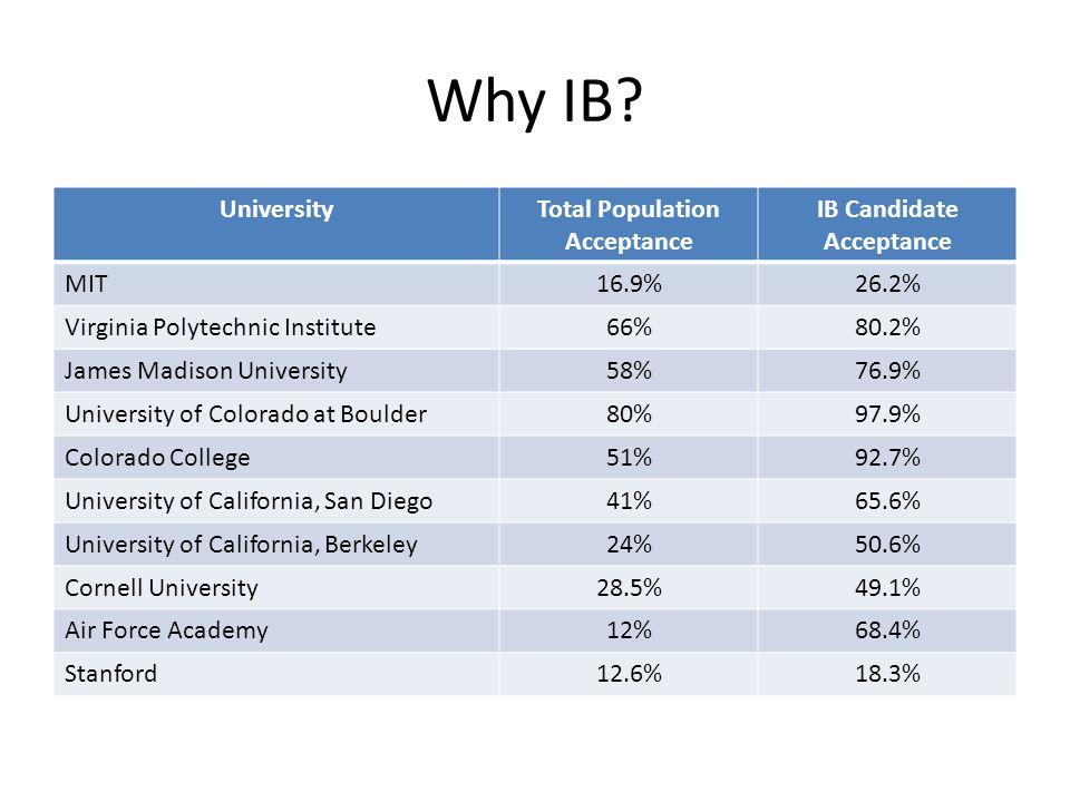 Why IB? UniversityTotal Population Acceptance IB Candidate Acceptance MIT16.9%26.2% Virginia Polytechnic Institute66%80.2% James Madison University58%