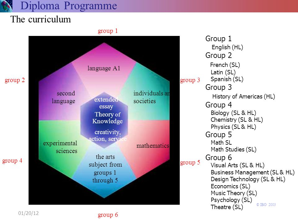 Diploma Programme The curriculum Theory of Knowledge the arts subject from groups 1 through 5 group 4 group 1 language A1 extended essay experimental