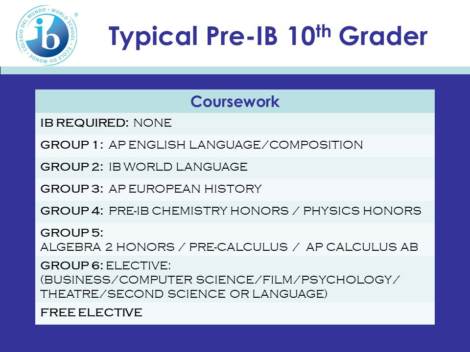 Typical Pre-IB 10 th Grader Coursework IB REQUIRED: NONE GROUP 1: AP ENGLISH LANGUAGE/COMPOSITION GROUP 2: IB WORLD LANGUAGE GROUP 3: AP EUROPEAN HISTORY GROUP 4: PRE-IB CHEMISTRY HONORS / PHYSICS HONORS GROUP 5: ALGEBRA 2 HONORS / PRE-CALCULUS / AP CALCULUS AB GROUP 6: ELECTIVE: (BUSINESS/COMPUTER SCIENCE/FILM/PSYCHOLOGY/ THEATRE/SECOND SCIENCE OR LANGUAGE) FREE ELECTIVE