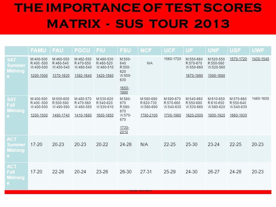 THE IMPORTANCE OF TEST SCORES MATRIX - SUS TOUR 2013 How can you improve your chances of success.