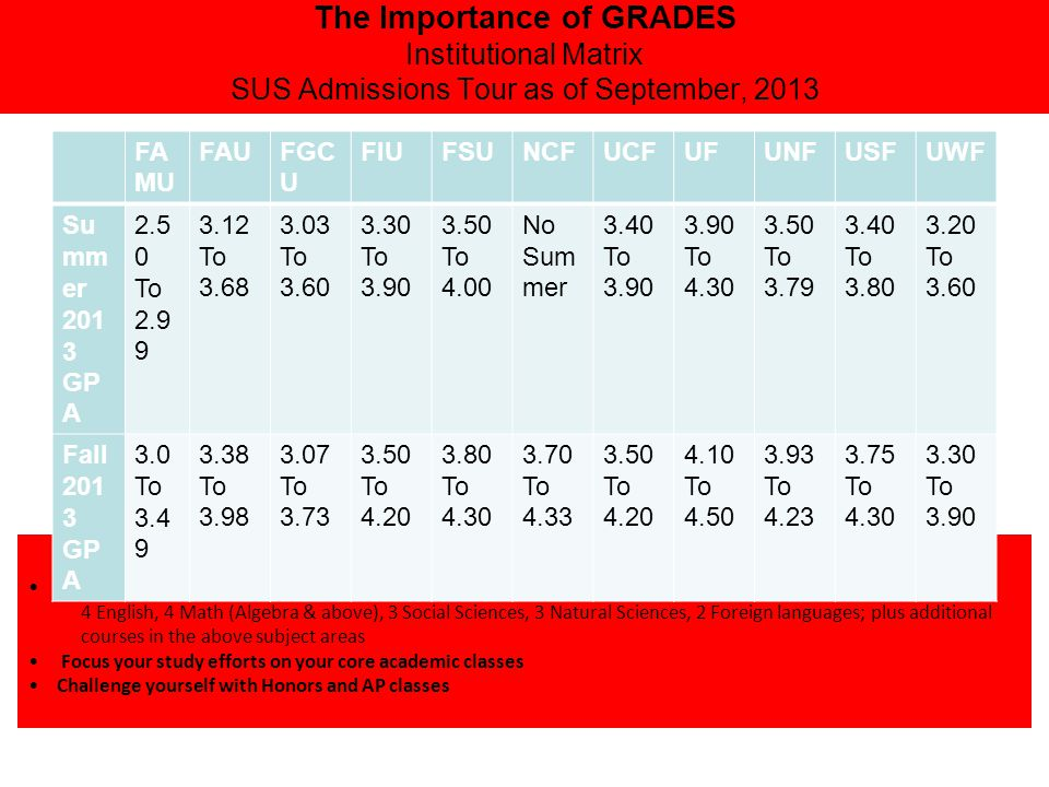The Importance of GRADES Institutional Matrix SUS Admissions Tour as of September, 2013 How can you improve your chances of success.