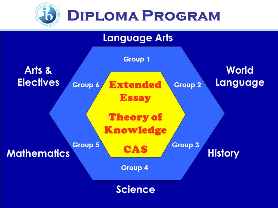 Diploma Program Language Arts World Language History Science Mathematics Arts & Electives Extended Essay Theory of Knowledge CAS Group 1 Group 2 Group