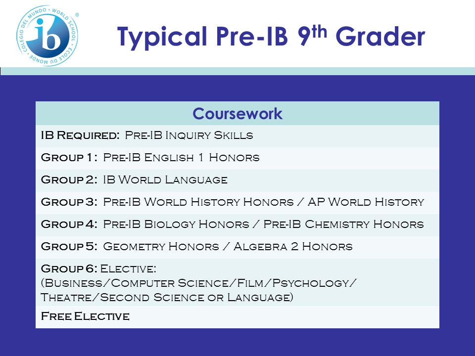 Typical Pre-IB 9 th Grader Coursework IB Required: Pre-IB Inquiry Skills Group 1: Pre-IB English 1 Honors Group 2: IB World Language Group 3: Pre-IB World History Honors / AP World History Group 4: Pre-IB Biology Honors / Pre-IB Chemistry Honors Group 5: Geometry Honors / Algebra 2 Honors Group 6: Elective: (Business/Computer Science/Film/Psychology/ Theatre/Second Science or Language) Free Elective
