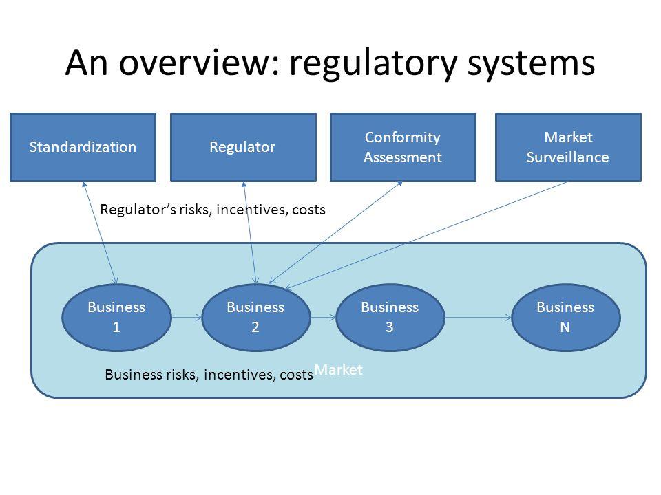 An overview: regulatory systems Market Business 2 Business 3 Regulator Conformity Assessment Market Surveillance Business N Business risks, incentives, costs Regulator's risks, incentives, costs Standardization Business 1