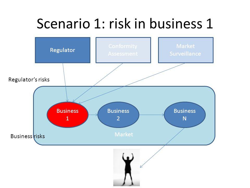 Scenario 1: risk in business 1 Market Business 1 Business 2 Regulator Conformity Assessment Market Surveillance Business N Business risks Regulator's risks
