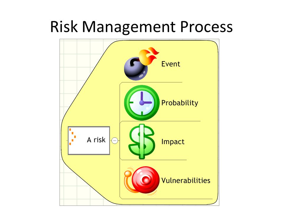 RM in Conformity Assessment: basic principles Conformity Assessment procedures are chosen on the basis of risks related to the products and services.