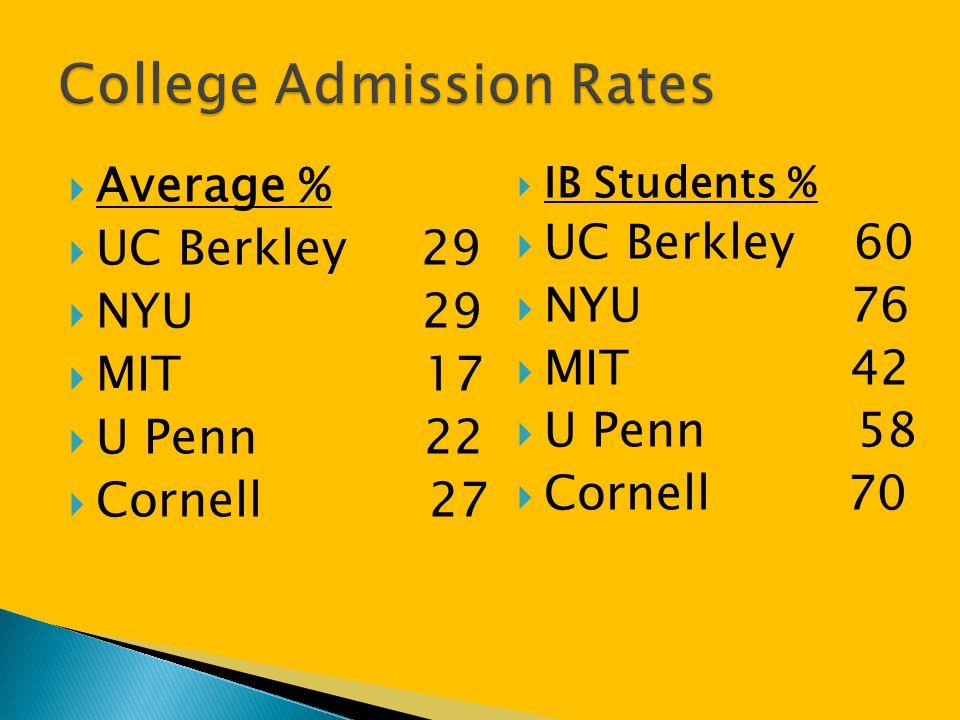  Average %  UC Berkley 29  NYU 29  MIT 17  U Penn 22  Cornell 27  IB Students %  UC Berkley 60  NYU 76  MIT 42  U Penn 58  Cornell 70