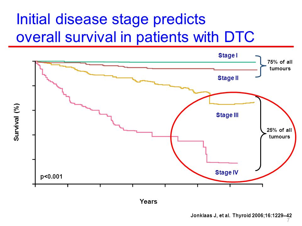 RECIST (2) Eligibility - Only patients with measurable disease at baseline (longest diameter ≥20 mm using conventional techniques or ≥10 mm with spiral CT scan) Response Criteria - CR: disappearance of target lesion - PR: >30% decrease in longest diameter of target - SD: neither PR nor PD - PD: >20% increase in longest diameter of target or appearance of one or more new lesions Frequency of tumor re-evaluation - usually every other cycle (6-8 weeks) is reasonable 18