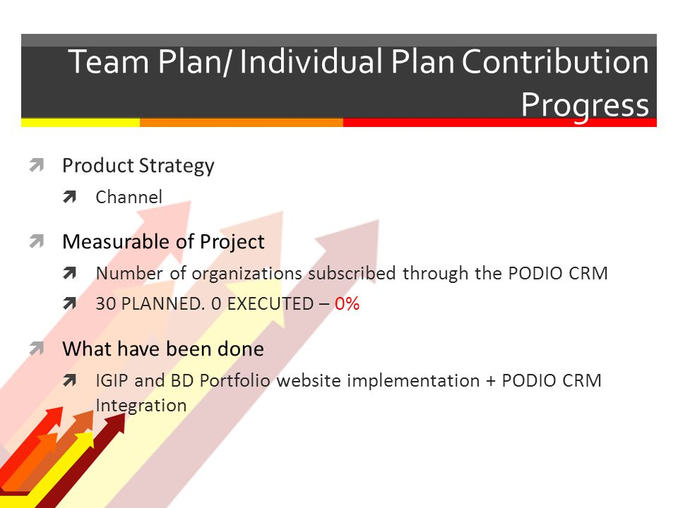 Team Plan/ Individual Plan Contribution Progress  Product Strategy  Channel  Measurable of Project  Number of organizations subscribed through the PODIO CRM  30 PLANNED.