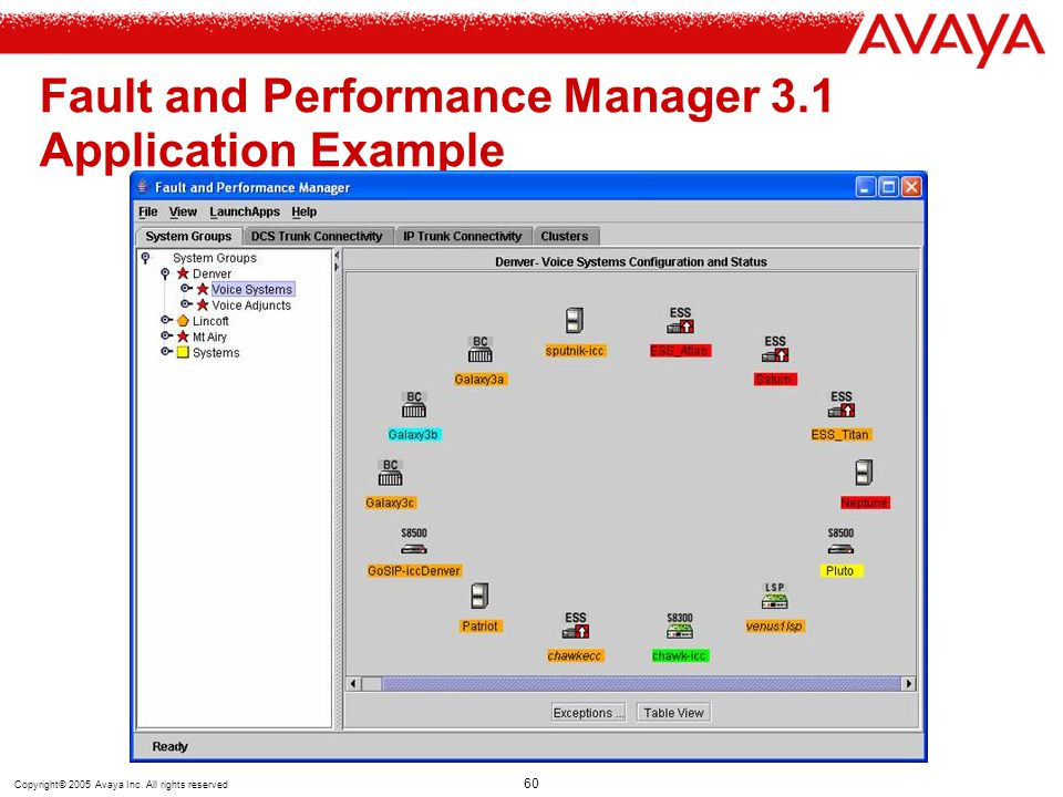 Copyright© 2005 Avaya Inc. All rights reserved 60 Fault and Performance Manager 3.1 Application Example