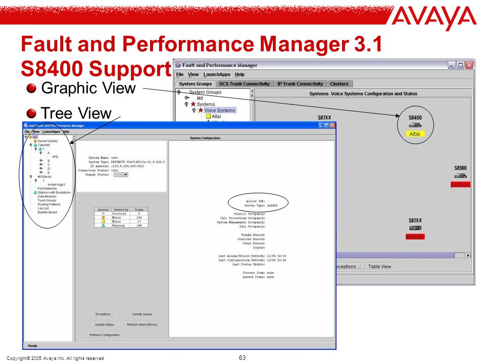Copyright© 2005 Avaya Inc. All rights reserved 63 Fault and Performance Manager 3.1 S8400 Support Graphic View Tree View