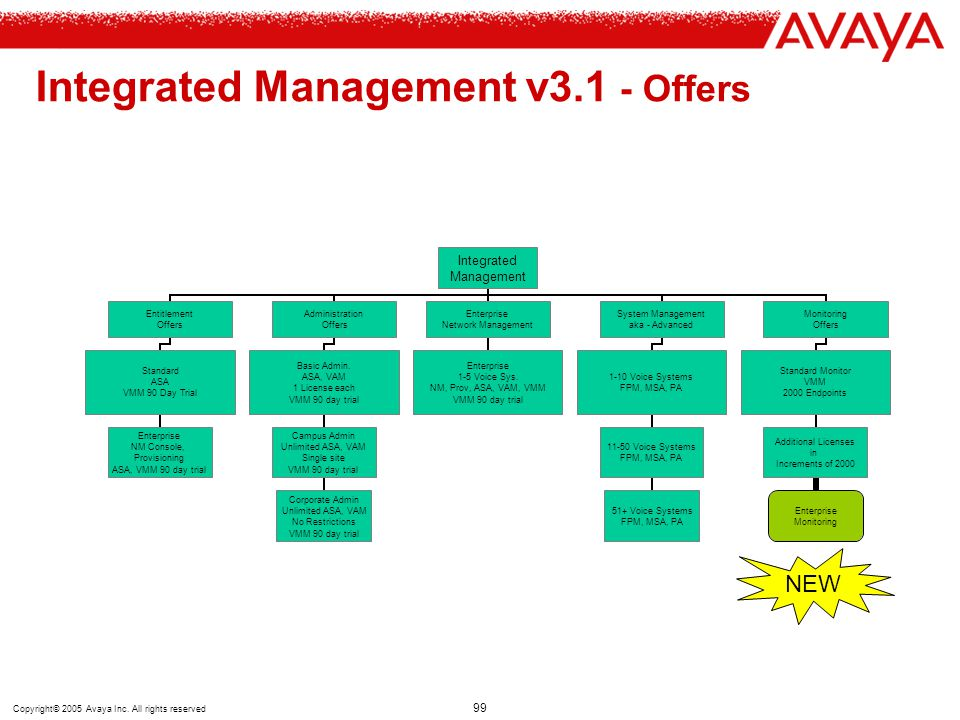 Copyright© 2005 Avaya Inc. All rights reserved 99 Integrated Management v3.1 - Offers Integrated Management Entitlement Offers Standard ASA VMM 90 Day