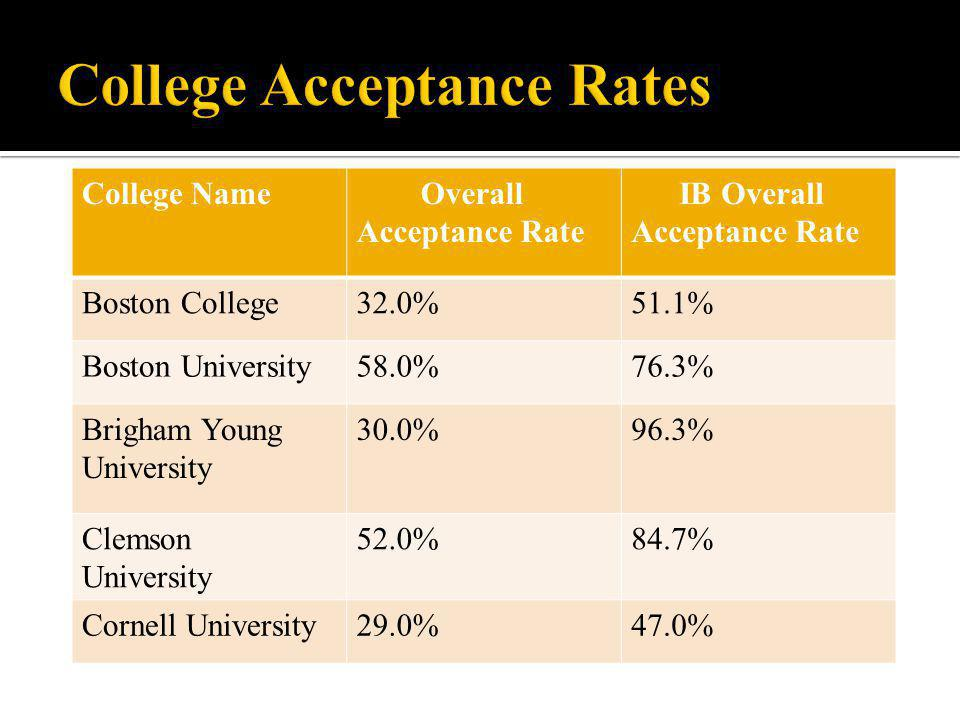 College Name Overall Acceptance Rate IB Overall Acceptance Rate Boston College32.0%51.1% Boston University58.0%76.3% Brigham Young University 30.0%96.3% Clemson University 52.0%84.7% Cornell University29.0%47.0%